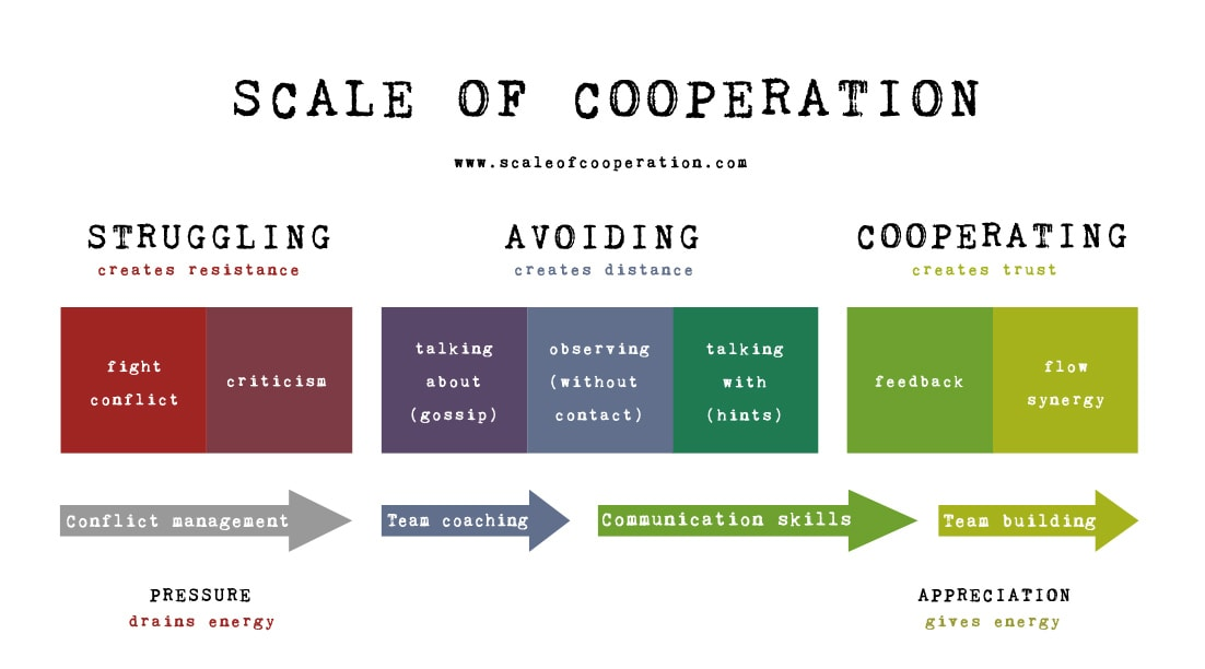 Scale of Cooperation - 1102x612 - teambuilding4teams.com