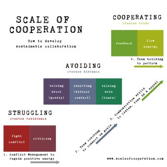 Scale of Cooperation seen as stairs to go up