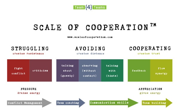 Scale of Cooperation model on Teambuilding4Teams.com