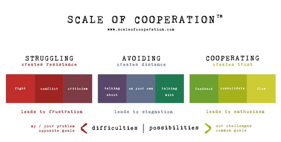 Scale of Cooperation